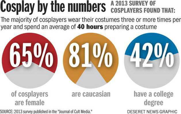 Cosplay chart
